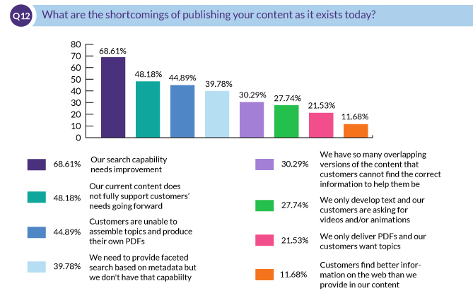 What are the shortcomings of publishing your content as it exists today?