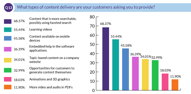 What types of content delivery are your customers asking you to provide?