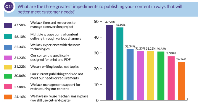 What are the three greatest impediments to publishing your content in ways that will better meet customer needs?