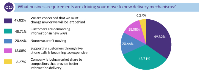 What business requirements are driving your move to new delivery mechanisms?