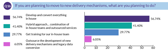 If you are planning to move to new delivery mechanisms, what are you planning to do?