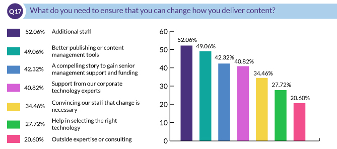 What do you need to ensure that you can change how you deliver content?