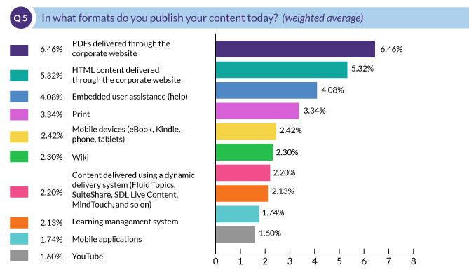 In what formats do you publish your content today?
