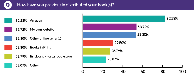 How have you previously distributed your book(s)?