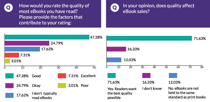 How would you rate the quality of most eBooks you have read?  In your opinion, does quality affect eBook sales?