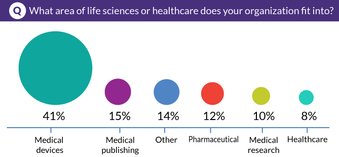 What area of life sciences or healthcare does your organization fit into?