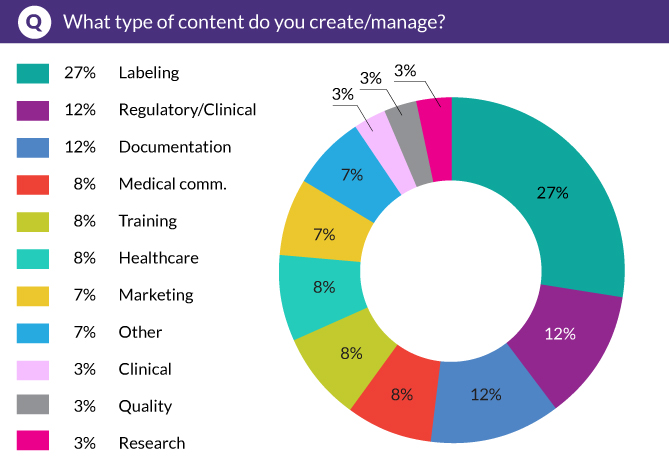 What type of content do you create/manage?