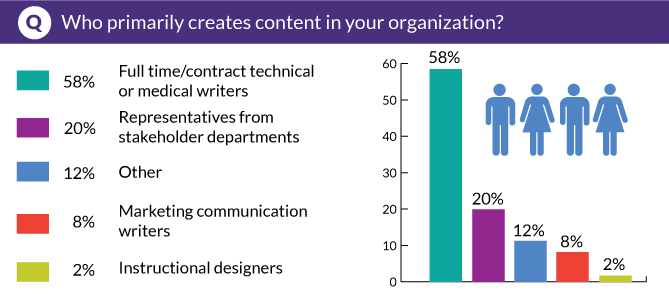 Who primarily creates content in your organization?