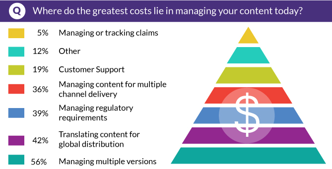 Where do the greatest costs lie in managing your content today?