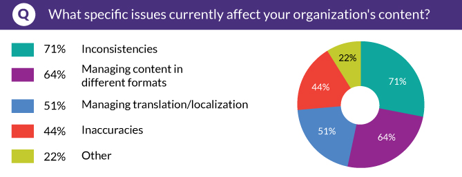 What specific issues currently affect your organization's content?