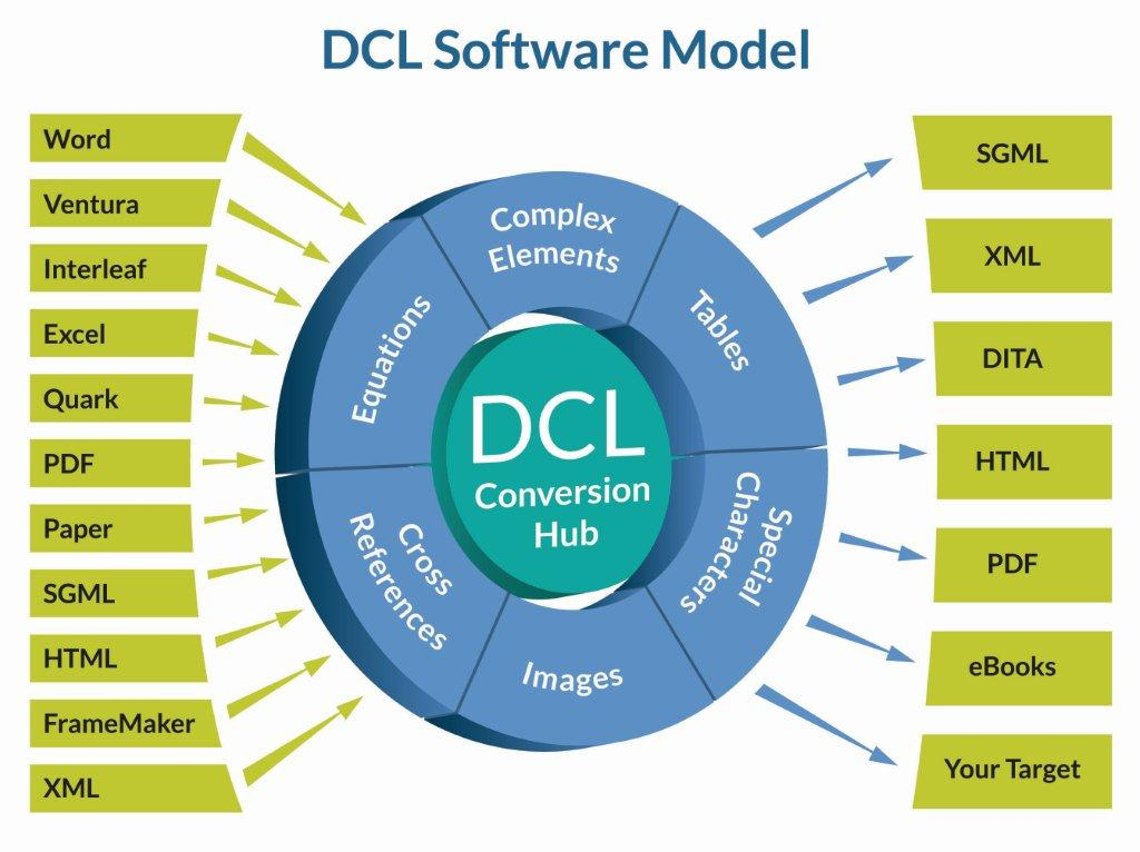 Fig. 2: DCL's Conversion Hub.