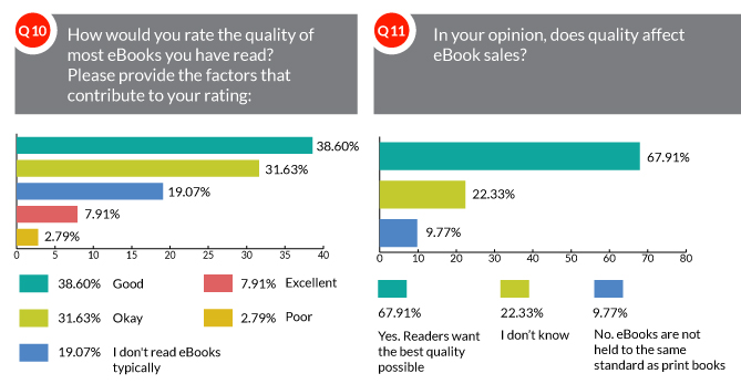 How would you rate the quality of most eBooks that you have read?; In your opinion, does quality affect eBook sales?