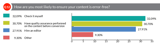 How are you most likely to ensure your content is error-free?