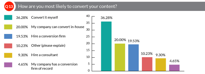How are you most likely to convert your content?