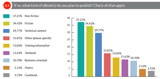 If so, what kind of eBook(s) do you plan to publish?