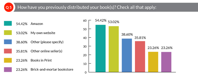How have you previously distributed your books?
