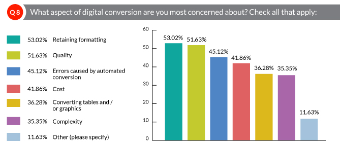 What aspect of digital conversion are you most concerned about?