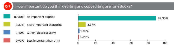 How important do you think editing and copyediting are for eBooks?