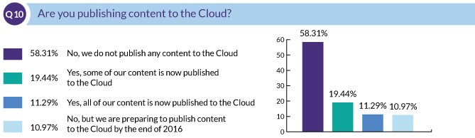 Are you publishing content to the Cloud?