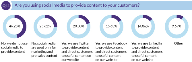 Are you using social media to provide content to your customers?