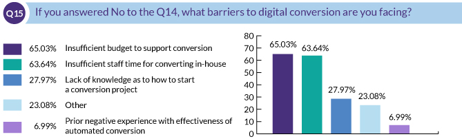 If you answered No to the Q14, what barriers to digital conversion are you facing?