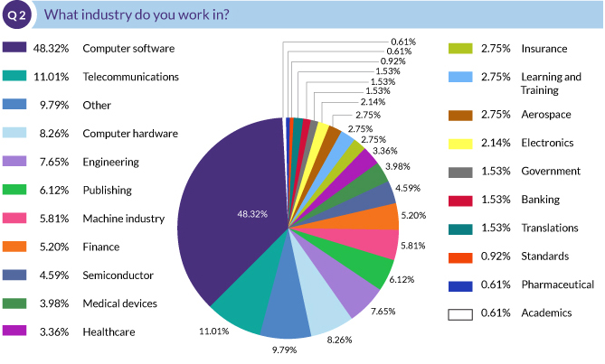 What industry do you work in?