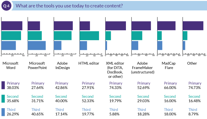 What are the tools you use today to create content?