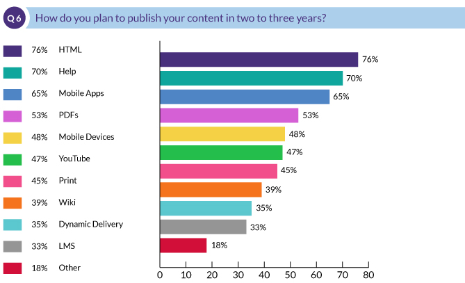 How do you plan to publish your content in two to three years?