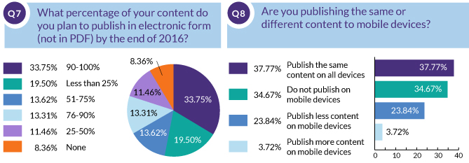 What percentage of your content do you plan to publish in electronic form (not in PDF) by the end of 2016? Are you publishing the same or different content to mobile devices?