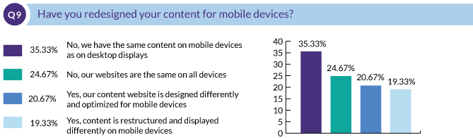 Have you redesigned your content for mobile devices?