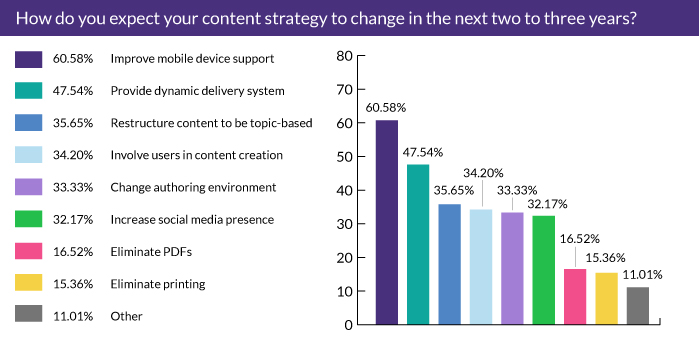 How do you expect your content strategy to change in the next two to three years?