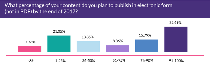 What percentage of your content do you plan to publish in electronic form (not in PDF) by the end of 2017?