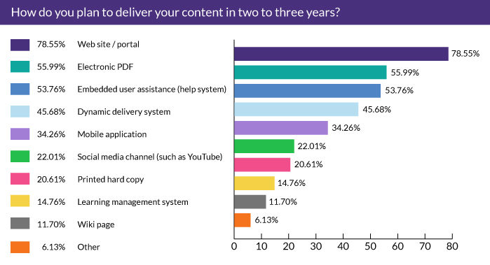 How do you plan to deliver your content in two to three years?