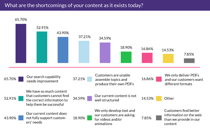 What are the shortcomings of your content as it exists today?