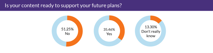Is your content ready to support your future plans?