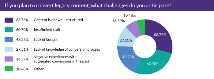 If you plan to convert legacy content, what challenges do you anticipate?
