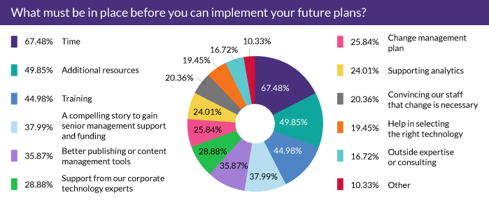 What must be in place before you can implement your future plans?