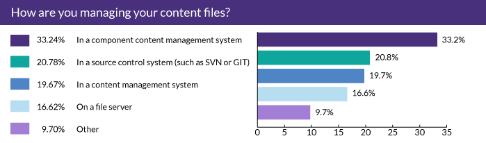How are you managing your content files?