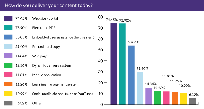 How do you deliver your content today?