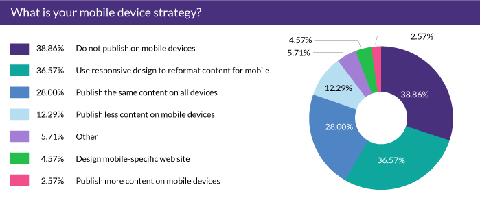 What is your mobile device strategy?