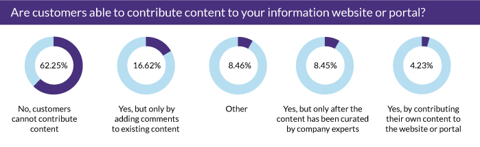 Are customers able to contribute content to your information website or portal?